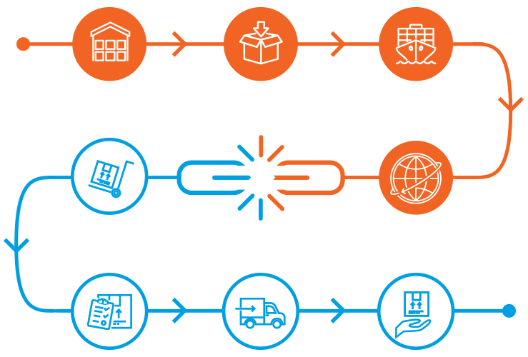 Fix disrupted supply chains during COVID