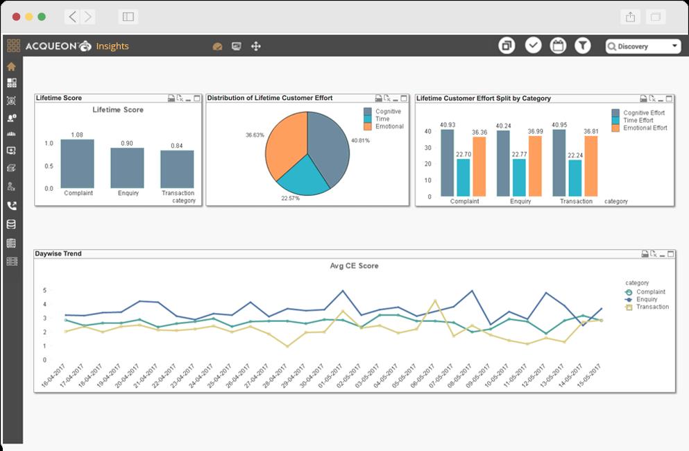 Analyze customer effort scores to improve satisfaction levels