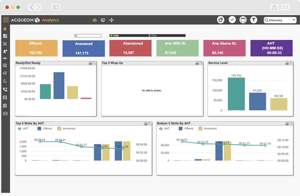 Assess and streamline operational performance using Acqueon Analytics