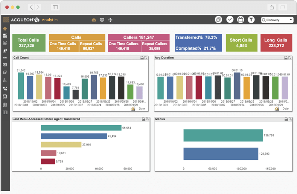 Interact with data, identify trends and patterns using Acqueon Analytics