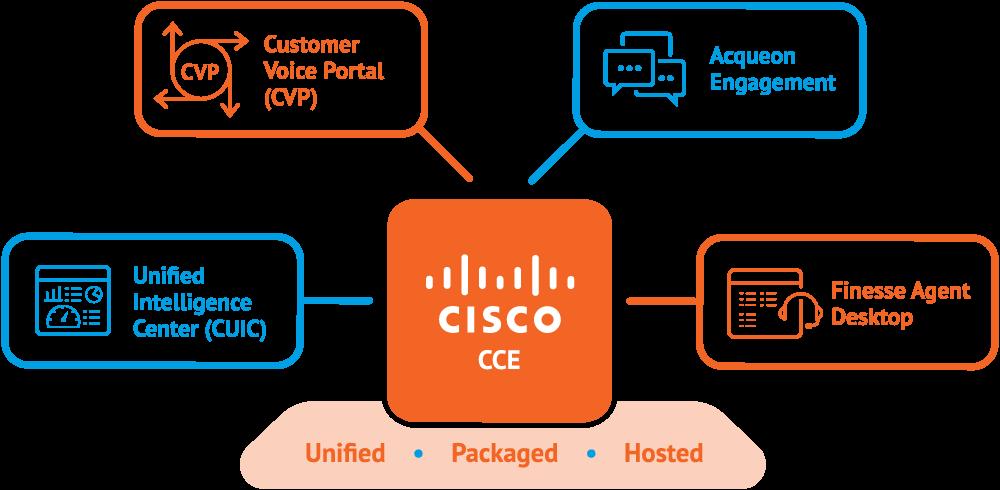 Acqueon Engagement for Cisco Enterprise